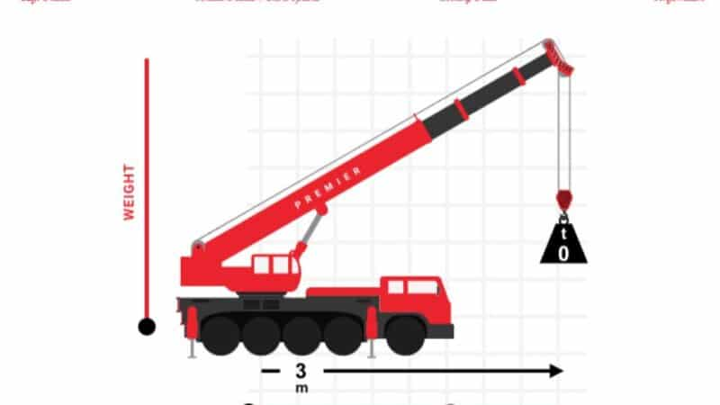 How to Hire a Crane Online